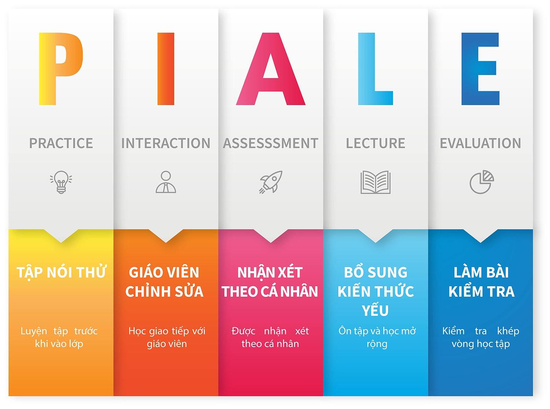 Phương pháp học tiếng Anh PIALE xoáy 5 vòng tiêu chuẩn
