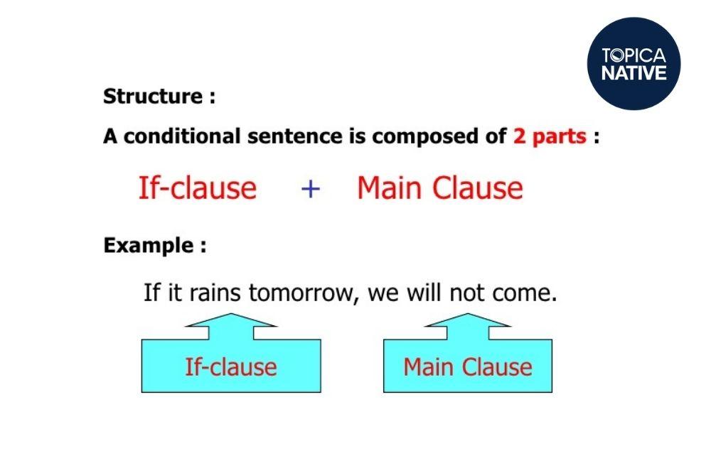 Ví dụ câu điều kiện trong tiếng Anh