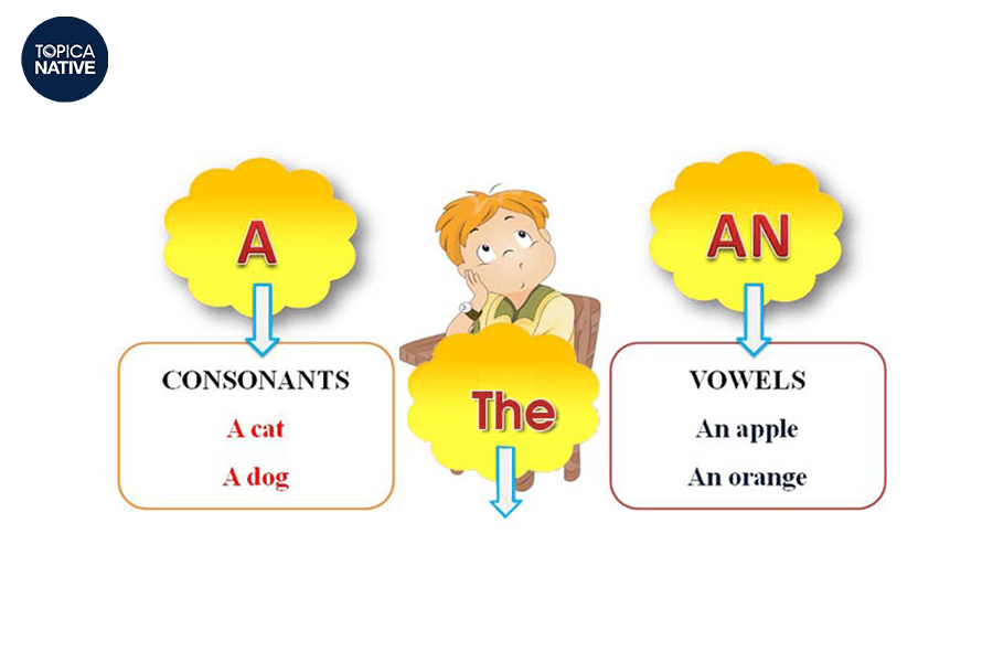 Các loại mạo từ trong tiếng Anh