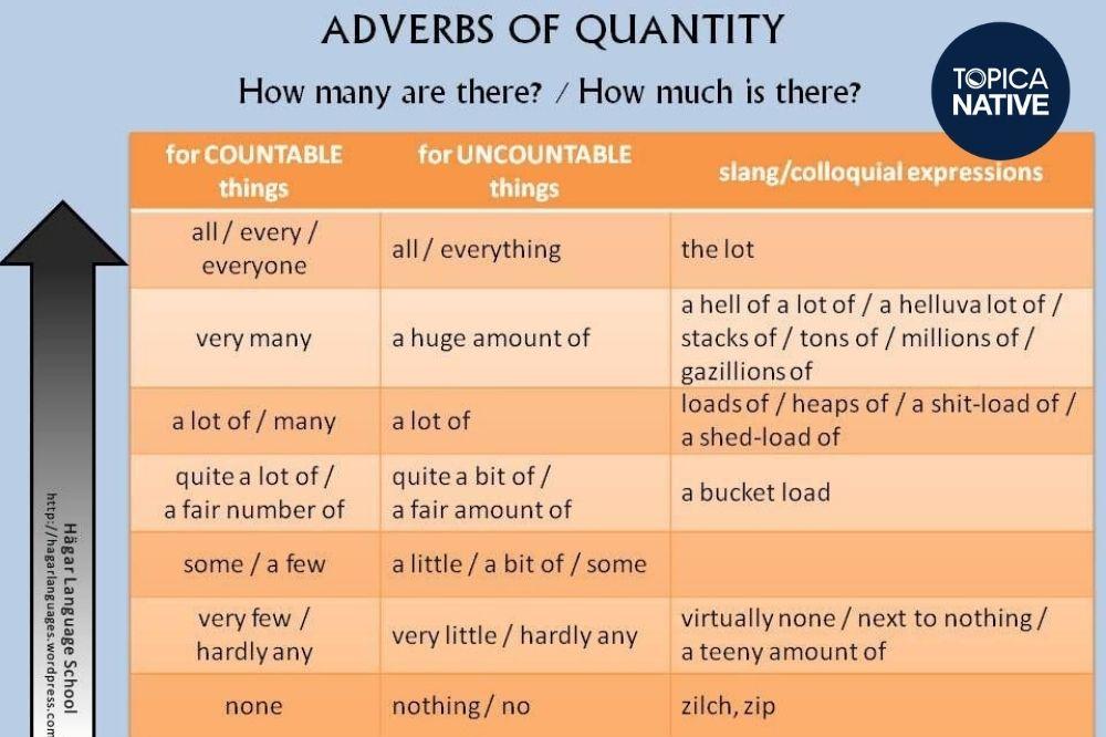 Trạng từ chỉ số lượng trong tiếng Anh