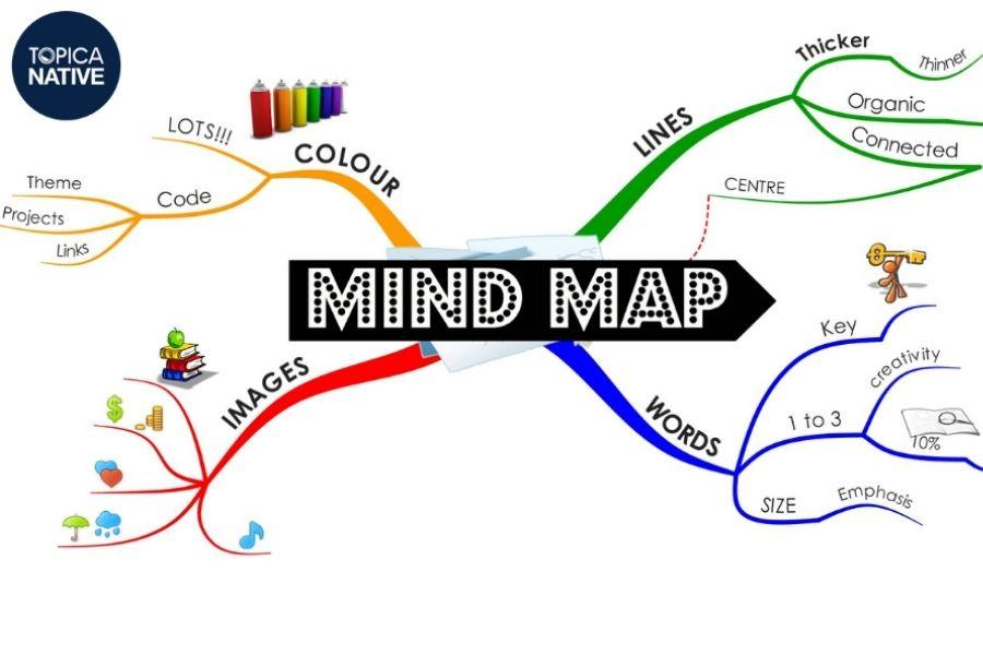 Học từ vựng tiếng Anh bằng sơ đồ tư duy mind map