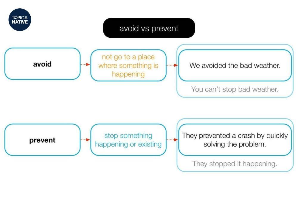 Sự khác nhau giữa cấu trúc Avoid và Prevent